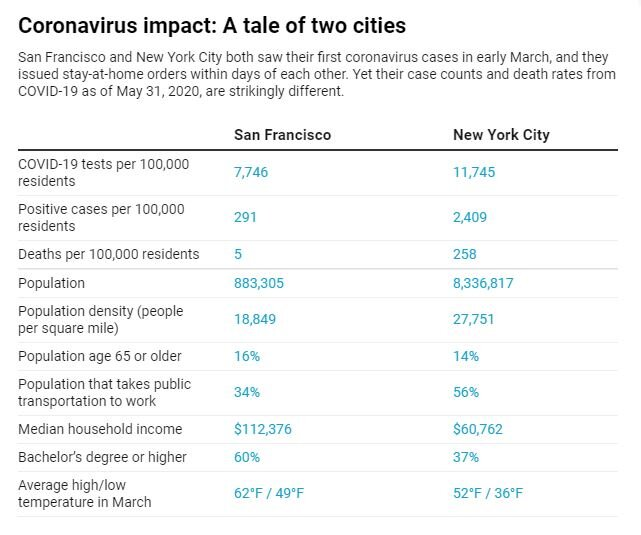 What causes such big differences in cities' tolls?